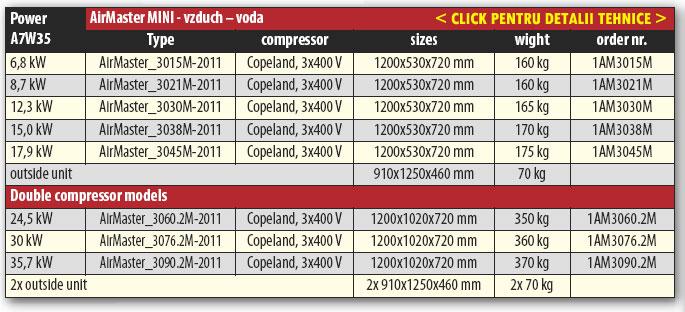 Date tehnice pompa de caldura AirMaster MINI